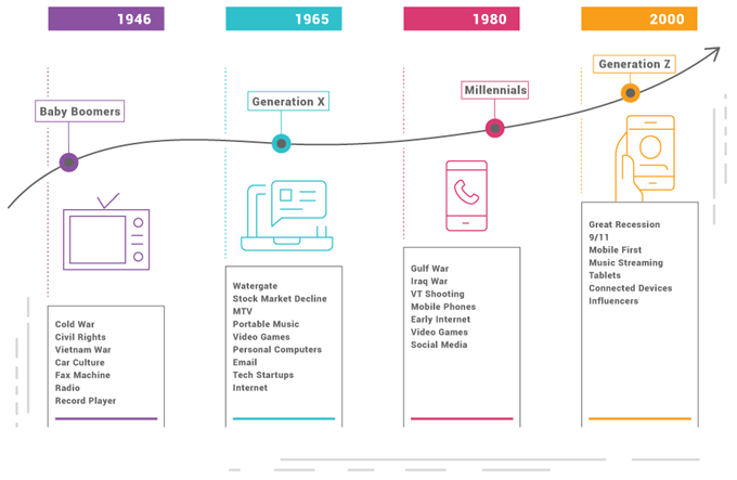4 Generations Chart, From Baby Boomers To Generation Z