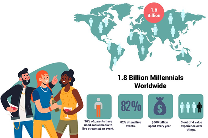 1.8 Billion Millenials Worldwide